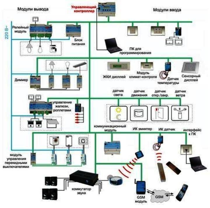 структура системы умный дом