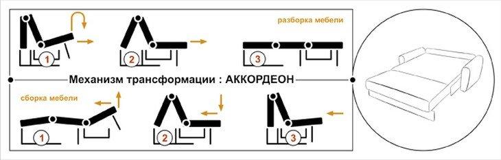 система раскладывания аккордеон
