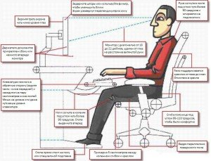 положение тела за компьютером
