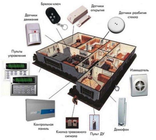система охраны умный дом