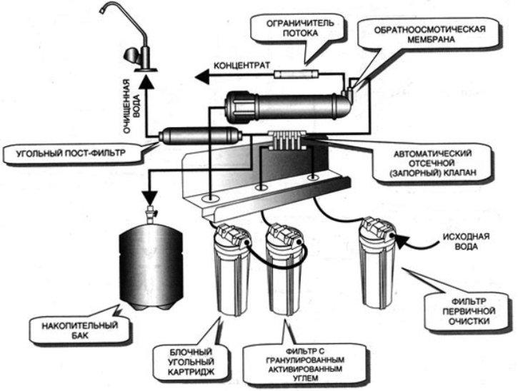 как выбрать систему для очистки воды