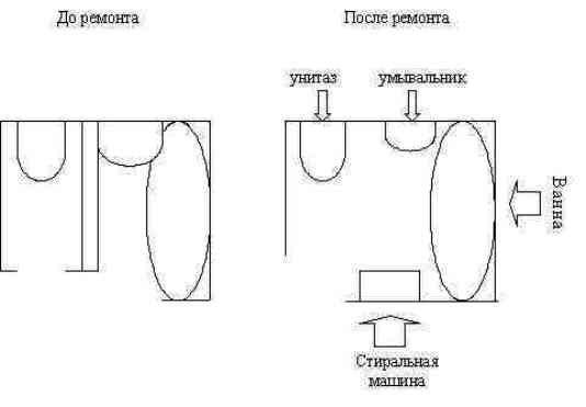 совмещение ванной и туалета в единый санузел