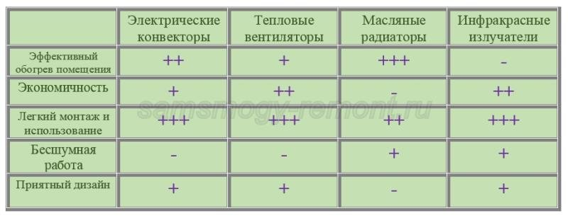 Сравнительная характеристика электрических обогревателей