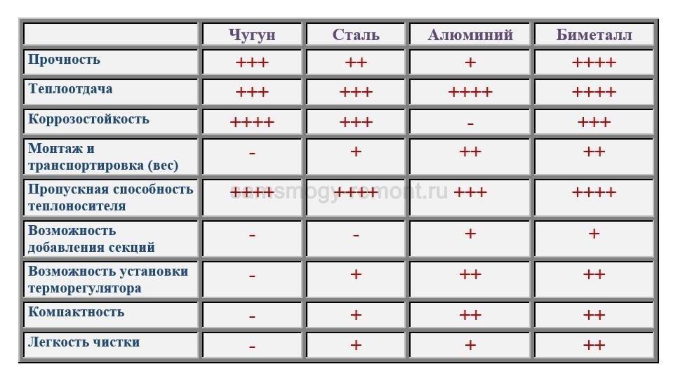 Сравнительная таблица характеристик радиаторов