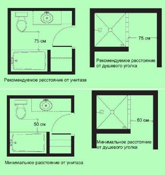 минимальные расстояния до окружающих предметов