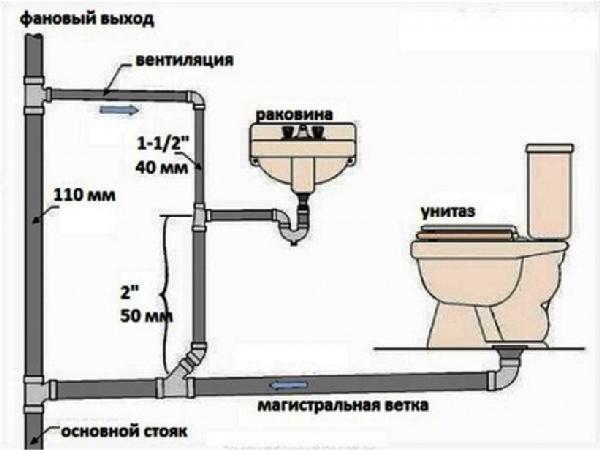 проверка работы водопровода